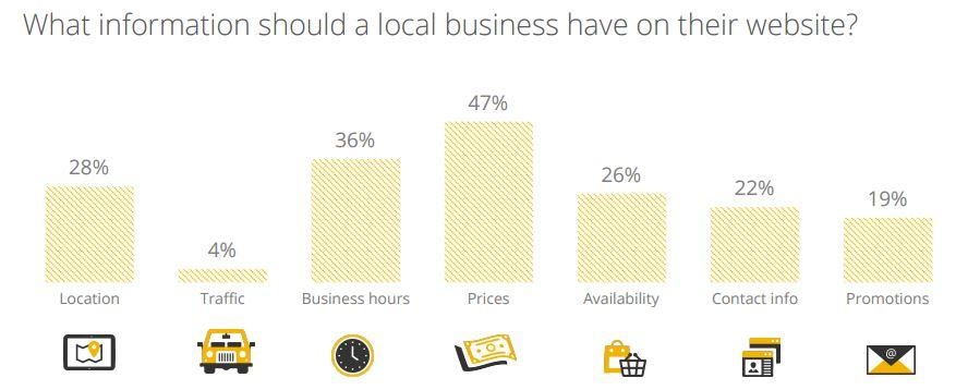 info-local-business-website
