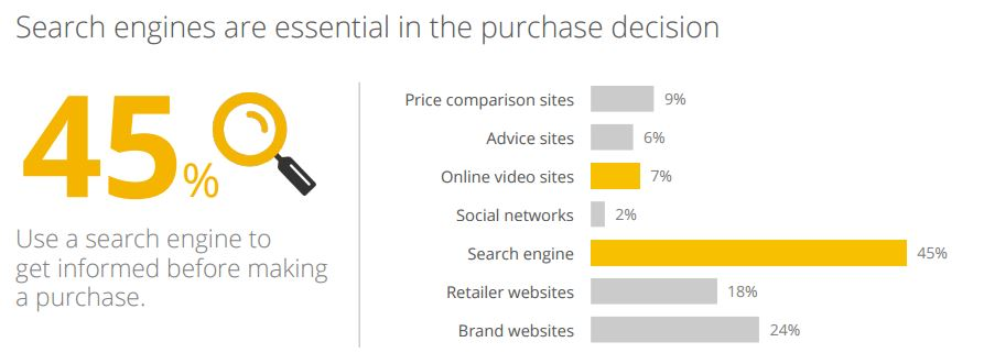 search-engines-purchase-decision