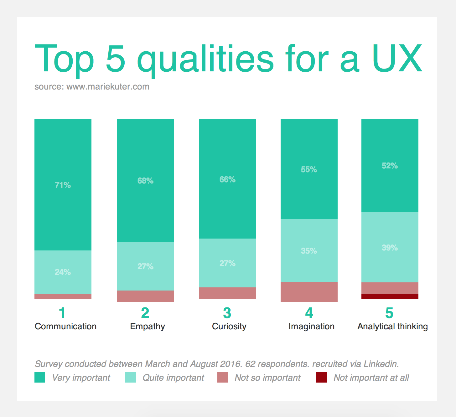 top 5 qualities for a ux kuter