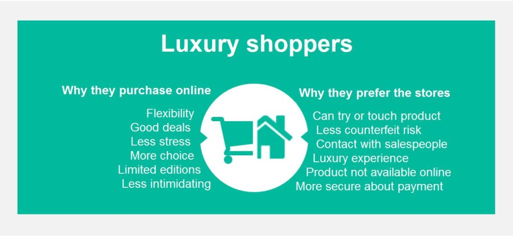 Why luxury shoppers purchase online, and why they prefer to buy in stores