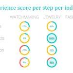 Luxury e-commerce UX barometer…