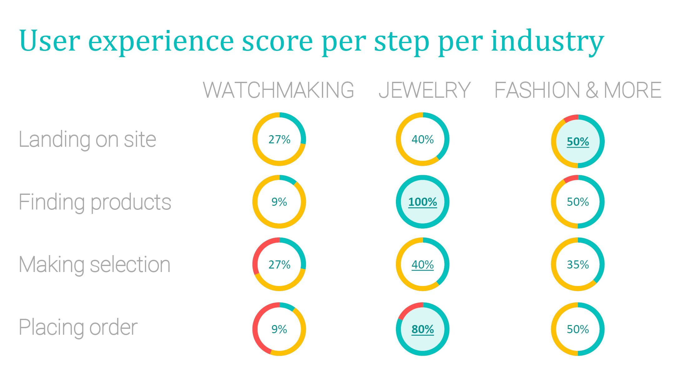 Luxury e-commerce UX Barometer 2017: User experience score per industry